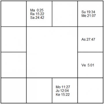 ジョルジュ・ポンピドゥー ラーシ・チャート(ホロスコープ) Georges Pompidou-d1