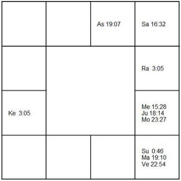 アルト・シェンク ラーシ・チャート(ホロスコープ) Ard Schenk-d1