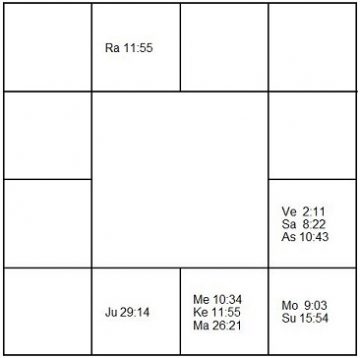 ダナ・キャラン ラーシ・チャート(ホロスコープ) Donna Karan-d1