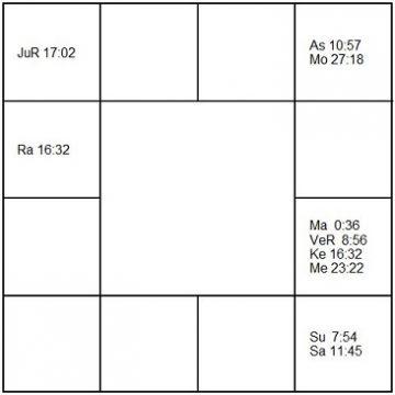 ペドロ・アルモドバル ラーシ・チャート(ホロスコープ) Pedro Almodoar-d1