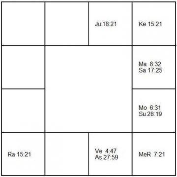 ルドルフ・バウムガルトナー ラーシ・チャート(ホロスコープ) Rudolf Baumgartner-d1