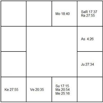 キース・エマーソン ラーシ・チャート(ホロスコープ) Keith Emerson-d1