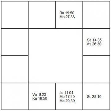 リチャード・カーペンター ラーシ・チャート(ホロスコープ) Richard Carpenter-d1