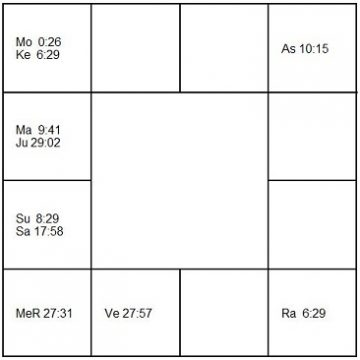 ジョージ・バランシン ラーシ・チャート(ホロスコープ) George Balanchine-d1