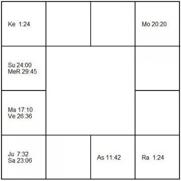 イワン・レンドル ラーシ・チャート(ホロスコープ) Ivan Lendl-d1