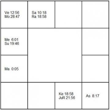 ジーン・ハーロウ ラーシ・チャート(ホロスコープ) Jean Harlow-d1