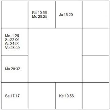 ロリン・マゼール ラーシ・チャート(ホロスコープ) Lorin Maazel-d1