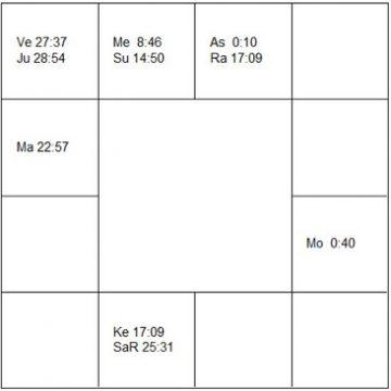 イヴ・クライン ラーシ・チャート(ホロスコープ) Yves Klein-d1