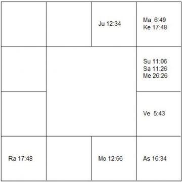 ブールヴィル ラーシ・チャート(ホロスコープ) Bourvil-d1