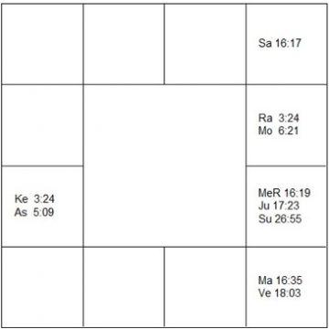 バリー・ホワイト ラーシ・チャート(ホロスコープ) Barry White-d1